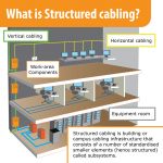 What is structured cabling ? - diagram