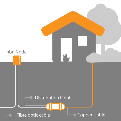 Fibre To The Curb (FTTC)